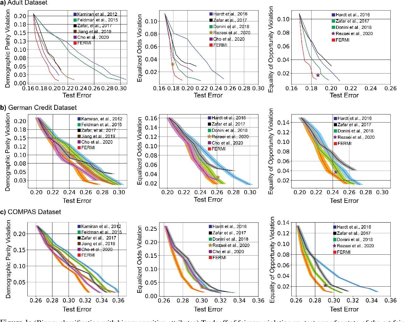 Figure 2 for FERMI: Fair Empirical Risk Minimization via Exponential Rényi Mutual Information