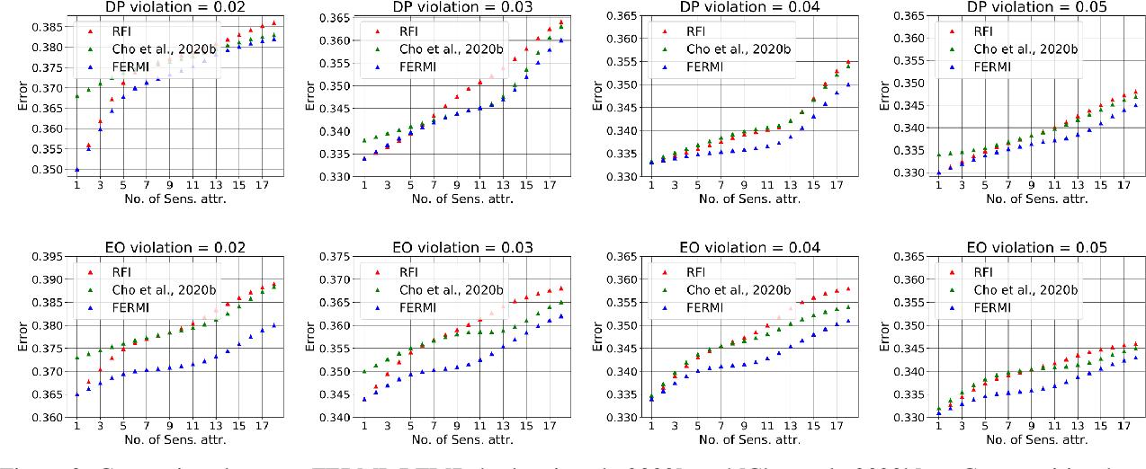 Figure 3 for FERMI: Fair Empirical Risk Minimization via Exponential Rényi Mutual Information