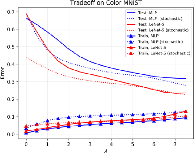 Figure 4 for FERMI: Fair Empirical Risk Minimization via Exponential Rényi Mutual Information