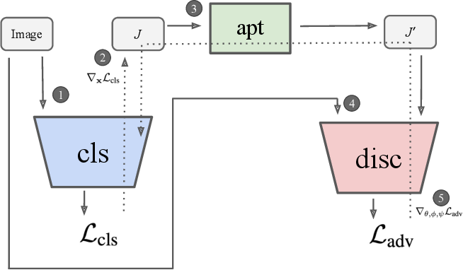 Figure 1 for Jacobian Adversarially Regularized Networks for Robustness