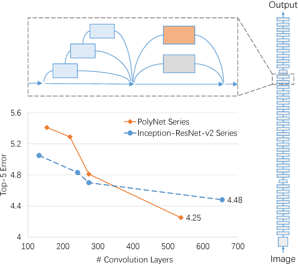 Figure 1 for PolyNet: A Pursuit of Structural Diversity in Very Deep Networks