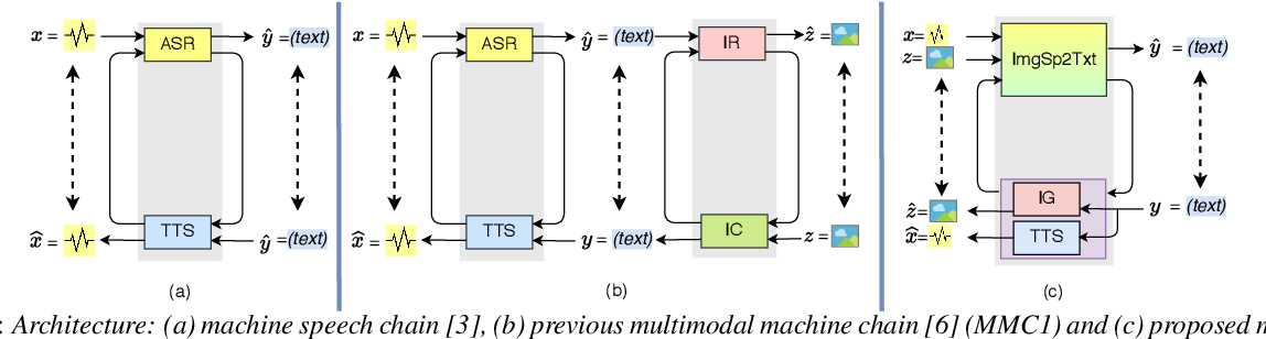 Figure 1 for Augmenting Images for ASR and TTS through Single-loop and Dual-loop Multimodal Chain Framework