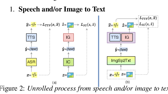 Figure 2 for Augmenting Images for ASR and TTS through Single-loop and Dual-loop Multimodal Chain Framework