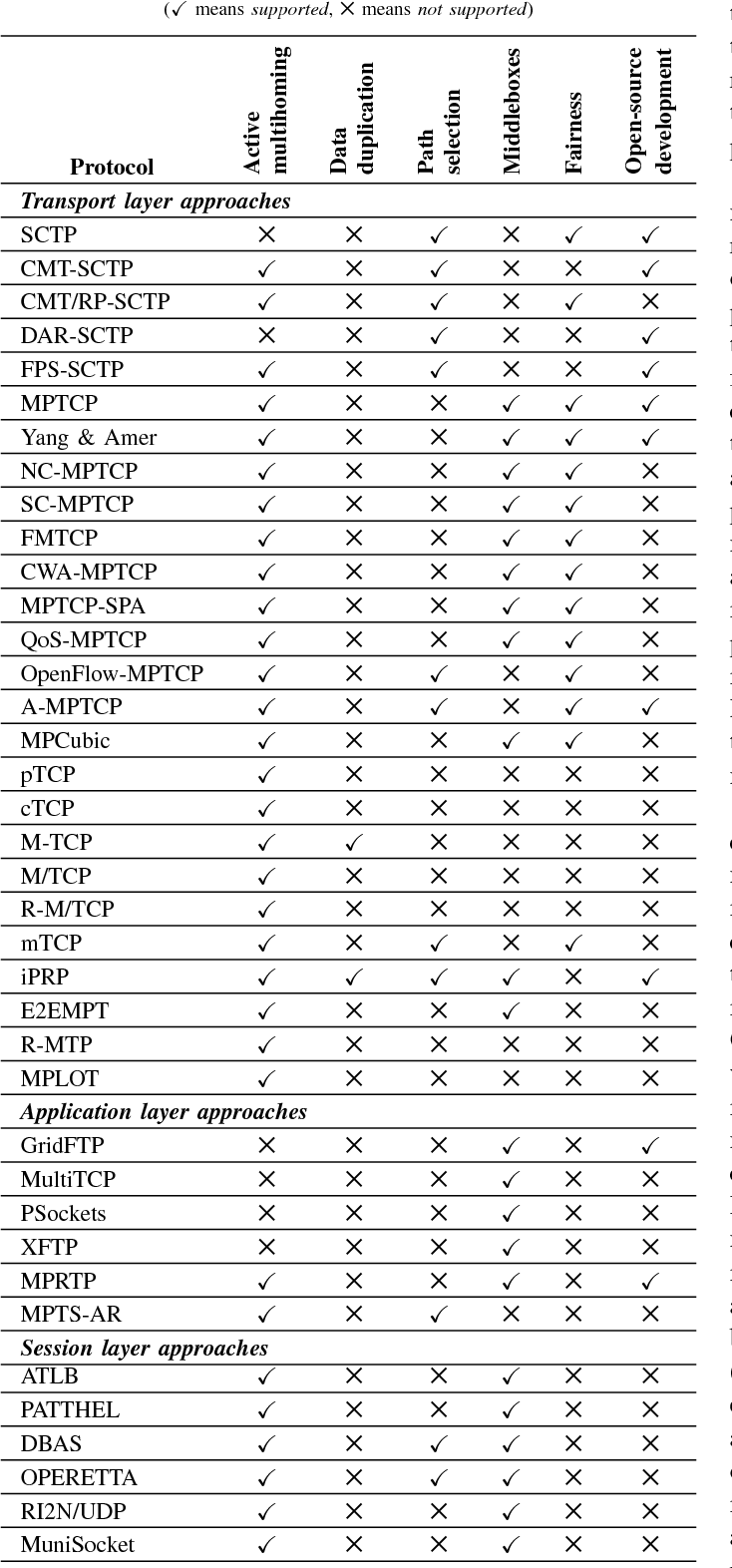 Evaluation of multipath communication protocols for reliable