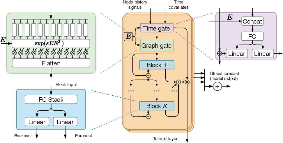 Figure 1 for FC-GAGA: Fully Connected Gated Graph Architecture for Spatio-Temporal Traffic Forecasting