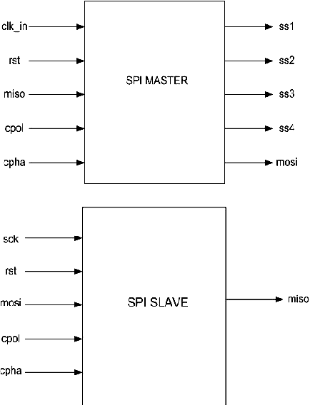 Design and implementation of a high speed Serial Peripheral