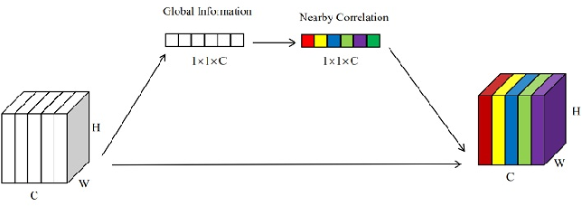Figure 1 for Channel Locality Block: A Variant of Squeeze-and-Excitation