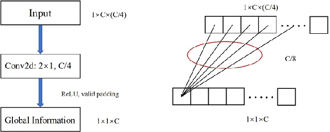 Figure 4 for Channel Locality Block: A Variant of Squeeze-and-Excitation