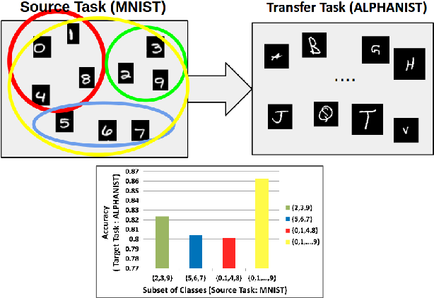 Figure 1 for Class Subset Selection for Transfer Learning using Submodularity