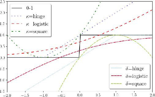 Figure 1 for Fairness-aware Classification: Criterion, Convexity, and Bounds