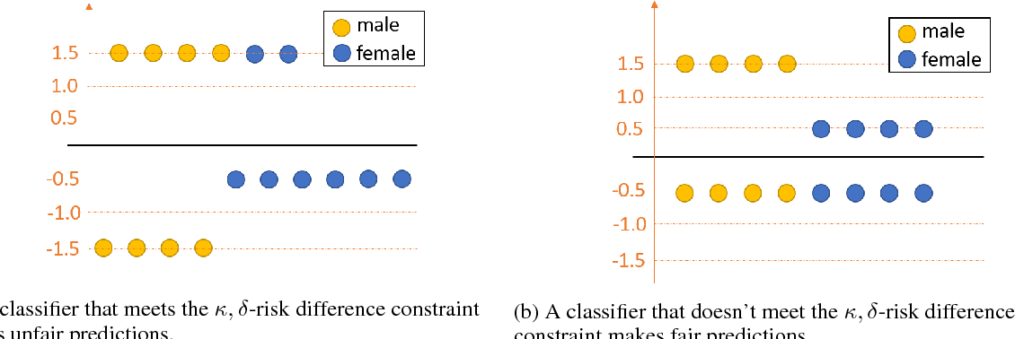 Figure 3 for Fairness-aware Classification: Criterion, Convexity, and Bounds