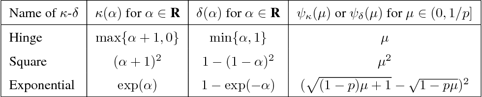Figure 4 for Fairness-aware Classification: Criterion, Convexity, and Bounds