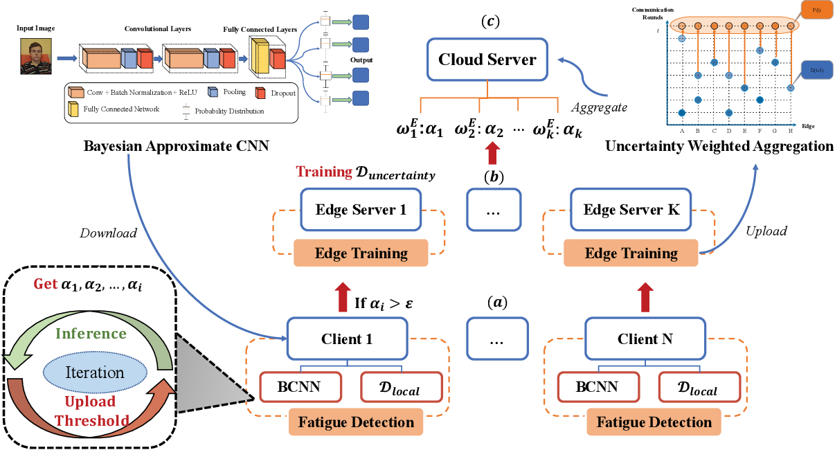 Figure 3 for FedSup: A Communication-Efficient Federated Learning Fatigue Driving Behaviors Supervision Framework