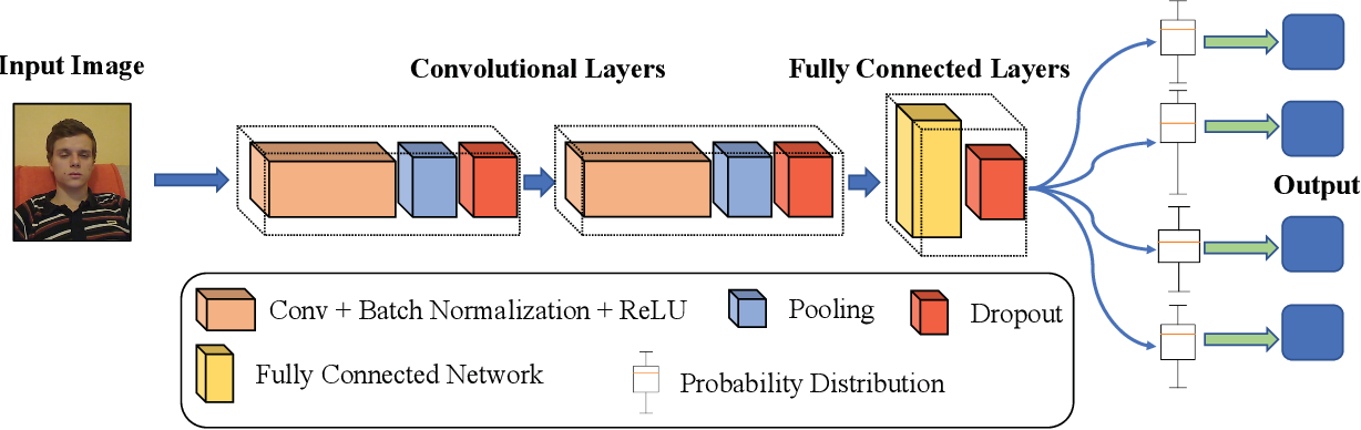 Figure 4 for FedSup: A Communication-Efficient Federated Learning Fatigue Driving Behaviors Supervision Framework