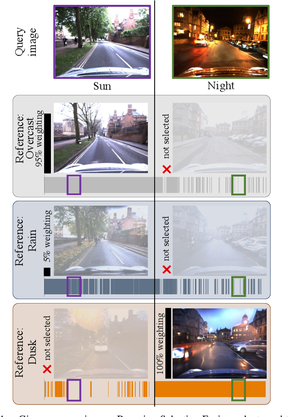 Figure 1 for Intelligent Reference Curation for Visual Place Recognition via Bayesian Selective Fusion