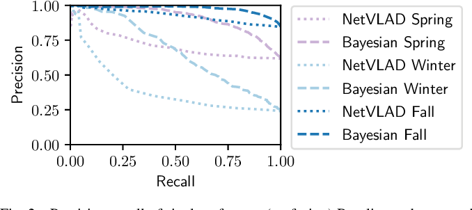 Figure 2 for Intelligent Reference Curation for Visual Place Recognition via Bayesian Selective Fusion