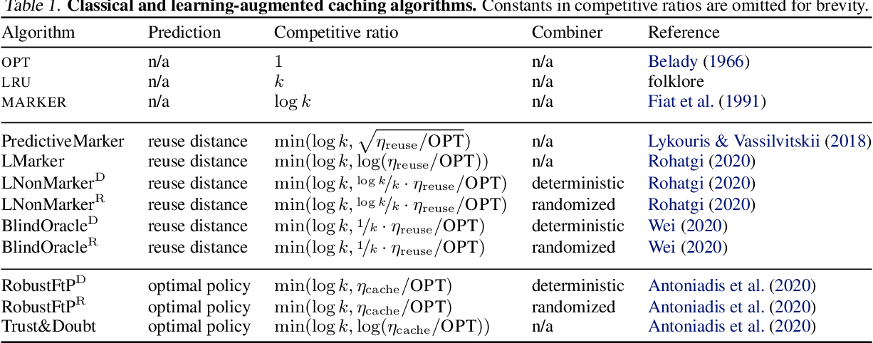 Figure 1 for Robust Learning-Augmented Caching: An Experimental Study