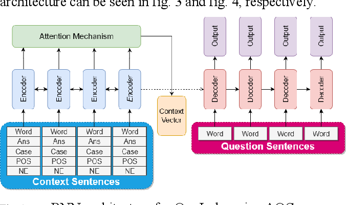 Figure 2 for Sequence-to-Sequence Learning for Indonesian Automatic Question Generator