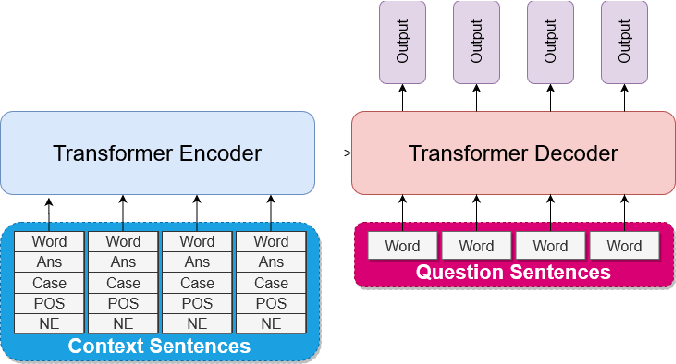 Figure 3 for Sequence-to-Sequence Learning for Indonesian Automatic Question Generator
