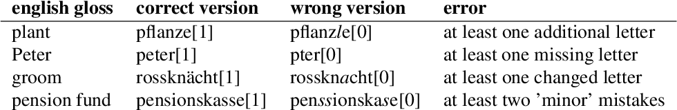 Figure 3 for A Swiss German Dictionary: Variation in Speech and Writing