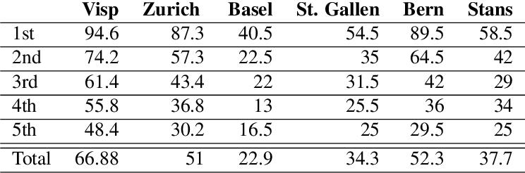 Figure 4 for A Swiss German Dictionary: Variation in Speech and Writing