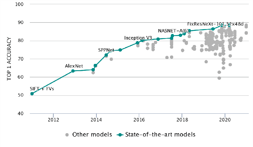 Figure 1 for The EpiBench Platform to Propel AI/ML-based Epidemic Forecasting: A Prototype Demonstration Reaching Human Expert-level Performance
