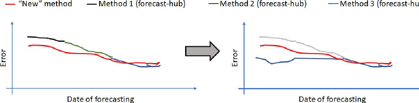 Figure 2 for The EpiBench Platform to Propel AI/ML-based Epidemic Forecasting: A Prototype Demonstration Reaching Human Expert-level Performance
