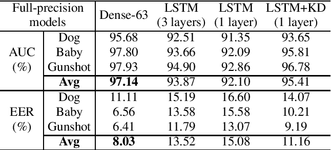 Figure 1 for Compression of Acoustic Event Detection Models With Quantized Distillation