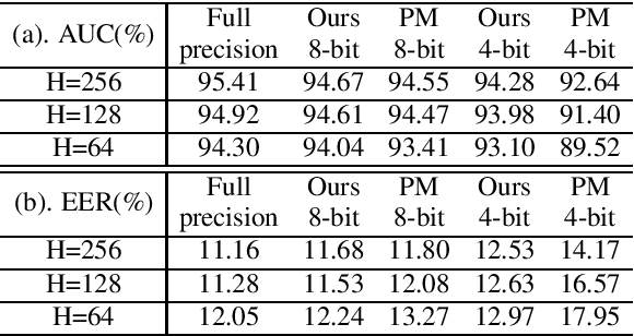 Figure 4 for Compression of Acoustic Event Detection Models With Quantized Distillation