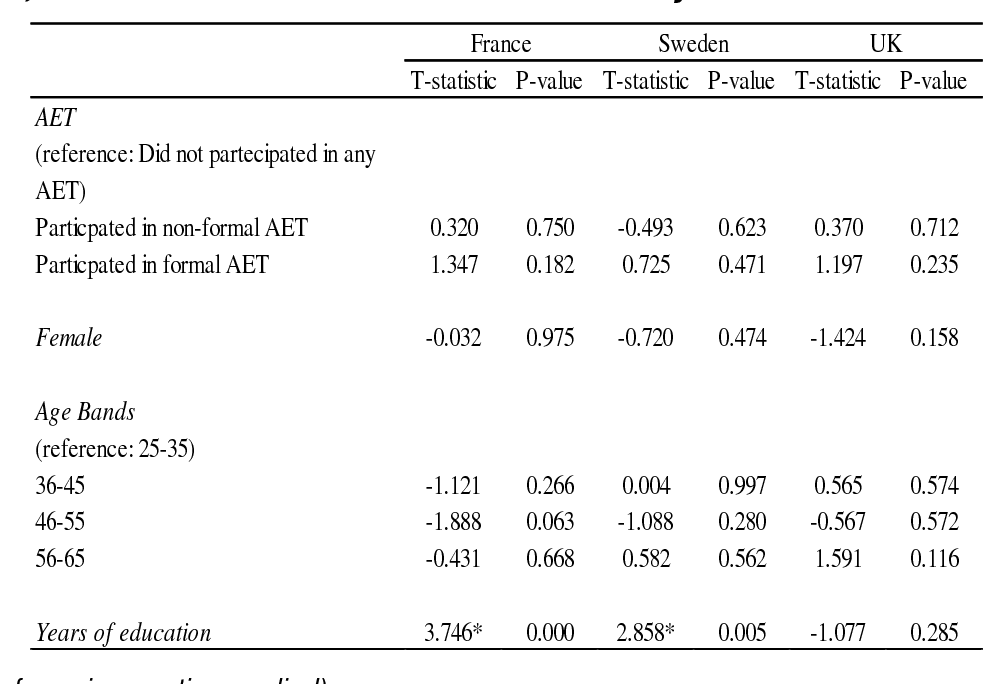 Table 19 – Country comparisons in the relationship between numeracy and  AET, age, gender