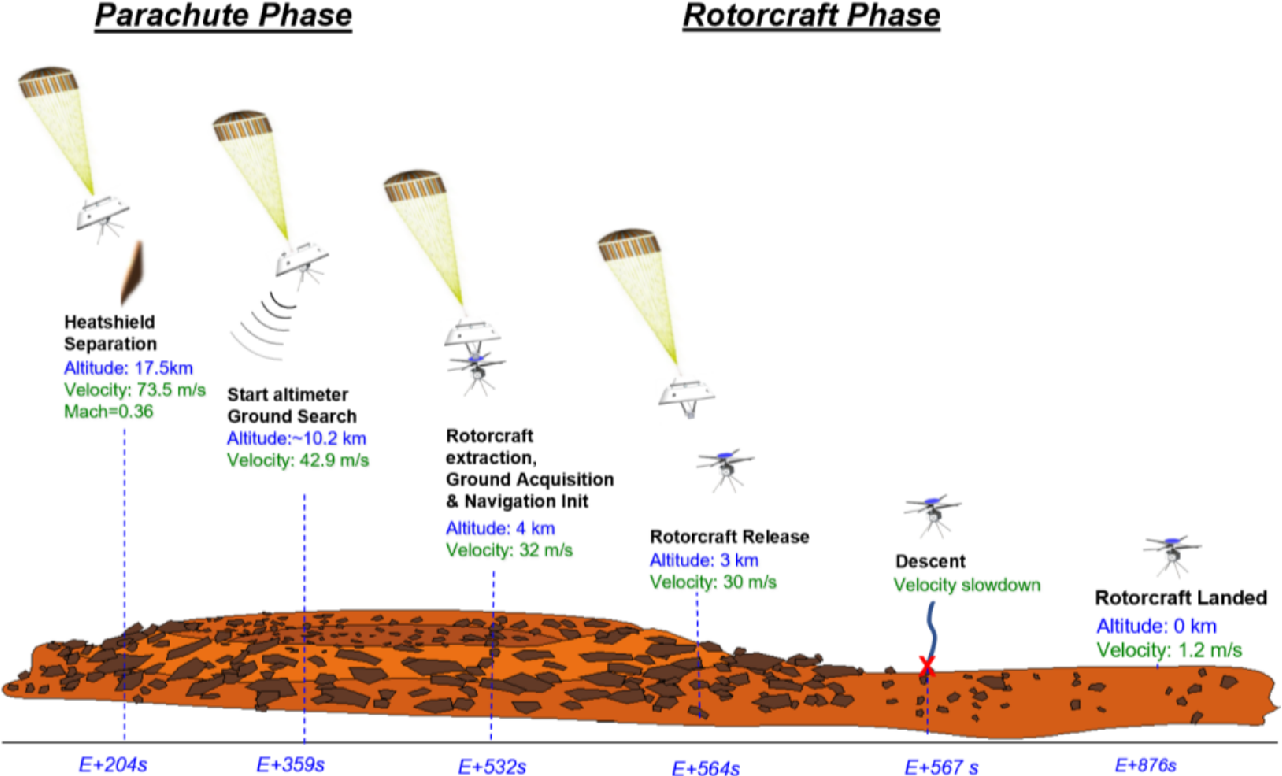 Figure 1 for Motivations and Preliminary Design for Mid-Air Deployment of a Science Rotorcraft on Mars