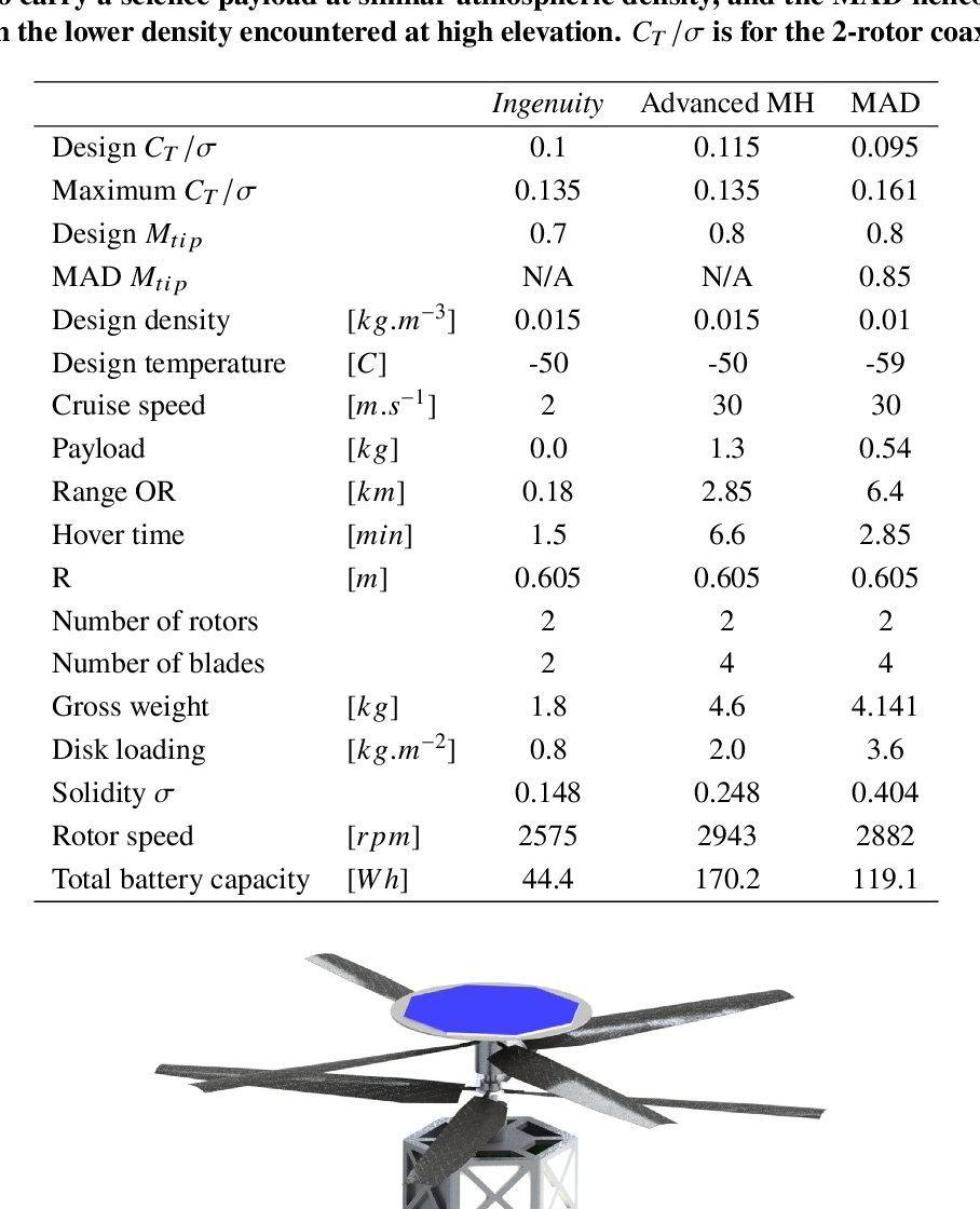 Figure 4 for Motivations and Preliminary Design for Mid-Air Deployment of a Science Rotorcraft on Mars