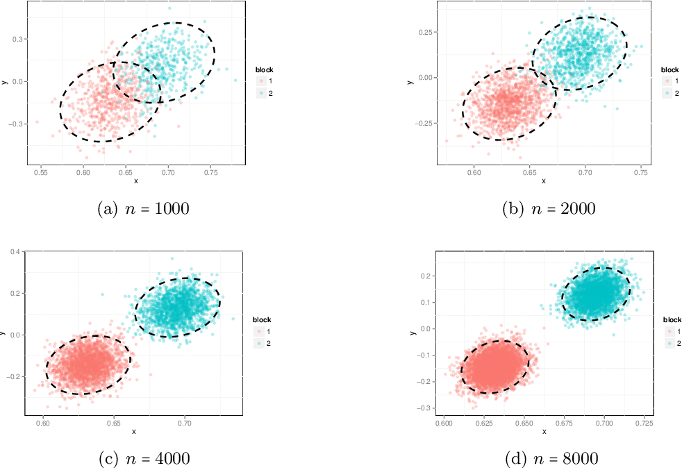 Figure 1 for Statistical inference on random dot product graphs: a survey