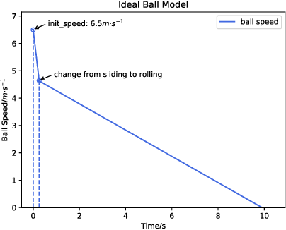 Figure 4 for Champion Team Paper: Dynamic Passing-Shooting Algorithm Based on CUDA of The RoboCup SSL 2019 Champion
