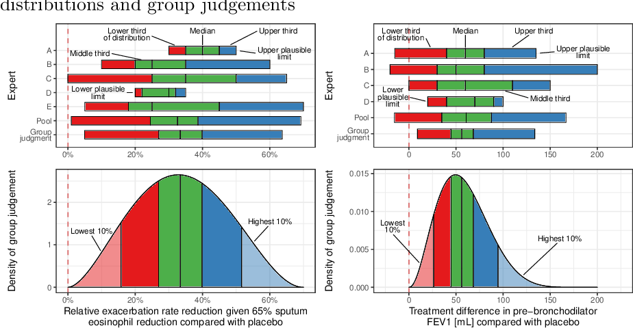Figure 4 for Eliciting judgements about dependent quantities of interest: The SHELF extension and copula methods illustrated using an asthma case study