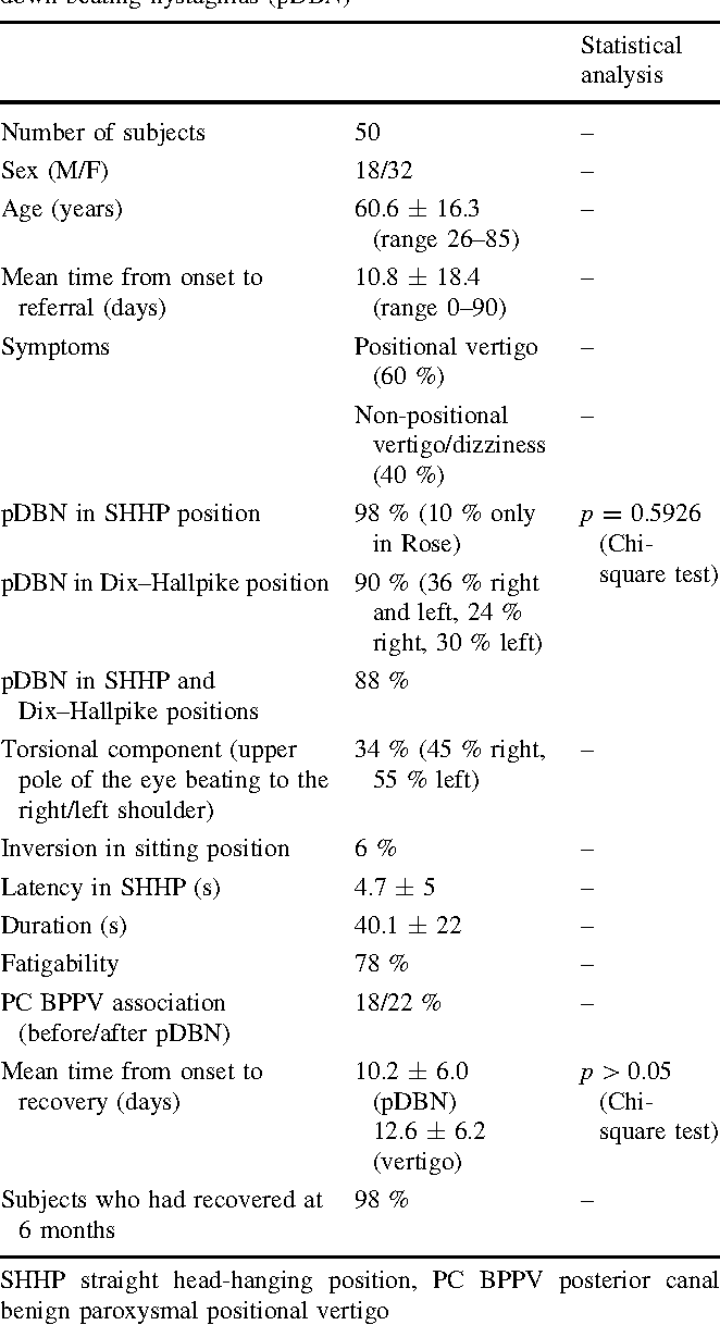 Table 1 Clinical findings and distinctive characteristics of positional down-beating nystagmus (pDBN)