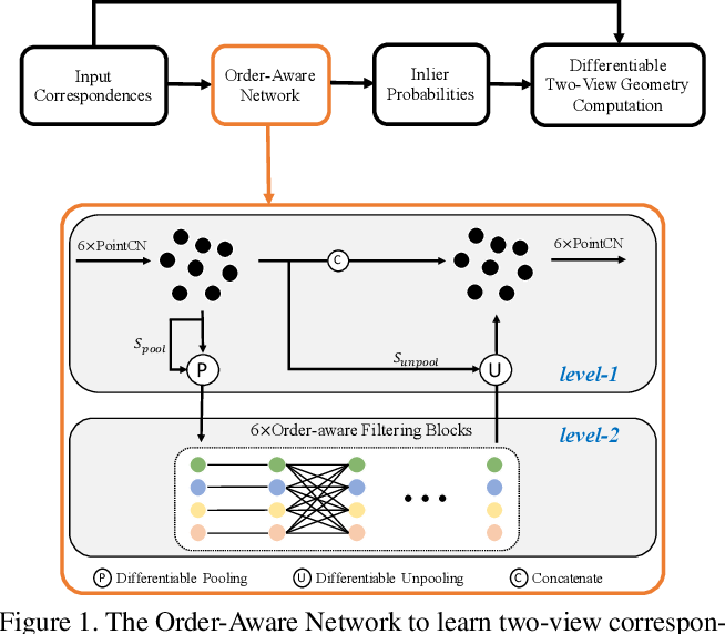 Figure 1 for Learning Two-View Correspondences and Geometry Using Order-Aware Network