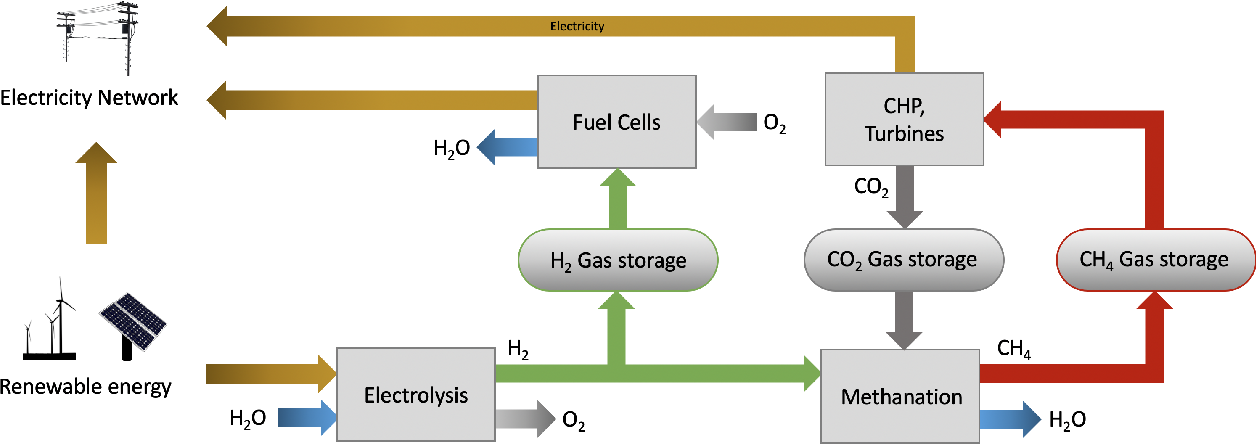 Figure 3 for An Introduction to Electrocatalyst Design using Machine Learning for Renewable Energy Storage