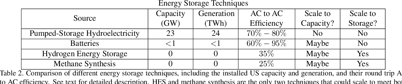 Figure 4 for An Introduction to Electrocatalyst Design using Machine Learning for Renewable Energy Storage