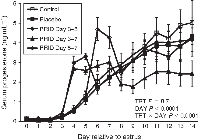 Circulating concentrations of progesterone (P4) from Experiment 1. Cross