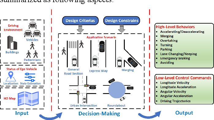 Figure 1 for Decision-Making Technology for Autonomous Vehicles Learning-Based Methods, Applications and Future Outlook