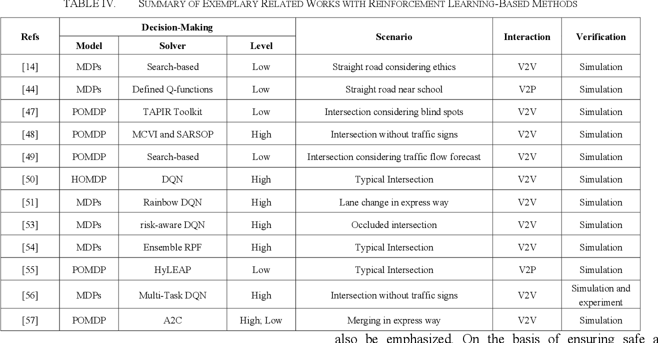 Figure 4 for Decision-Making Technology for Autonomous Vehicles Learning-Based Methods, Applications and Future Outlook