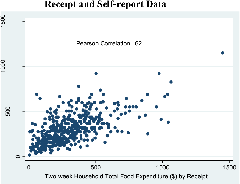 PDF] Socioeconomic trends in household food expenditures: Comparing