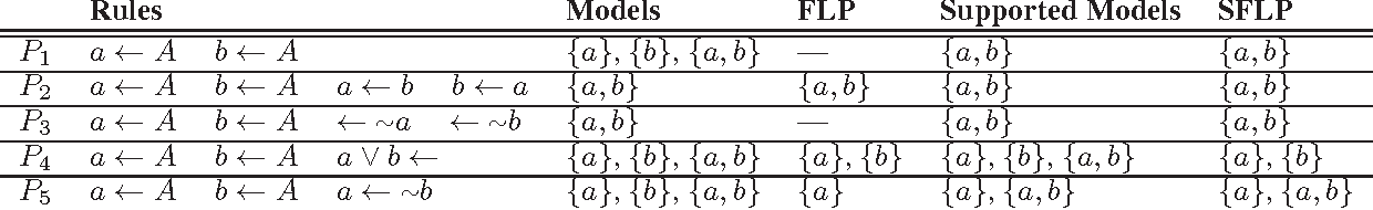 Figure 1 for Semantics and Compilation of Answer Set Programming with Generalized Atoms