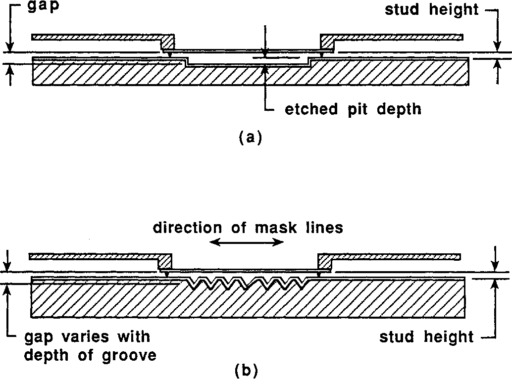 Figure 6.5: Gap-extending methods for diffraction experiments. In (a), a pit is etched in the wafer. In (b), v-grooves, etched into the substrate, provide sloped walls onto which the mask patterns are shadowcast.