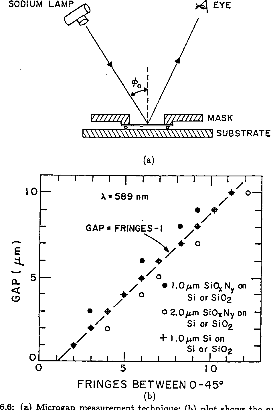 Figure 6.6: (a) Microgap measurement technique; (b) plot shows the number of fringes expected for a given gap for different membrane materials and thicknesses, from reference [27].