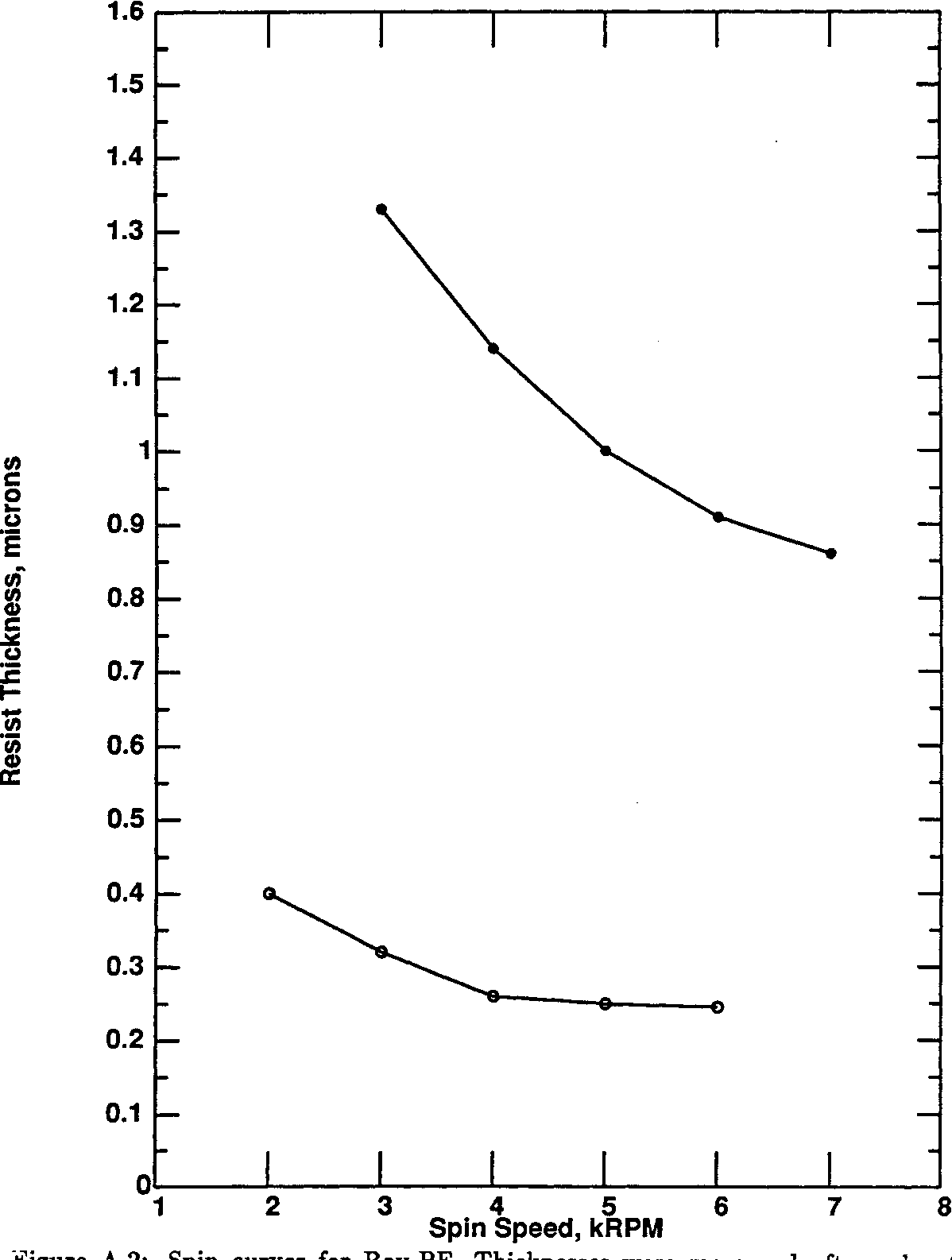 Figure A.2: Spin curves for Ray-PF. Thicknesses were drive-off bake. Bottom curve is for resist diluted 1:1 with
