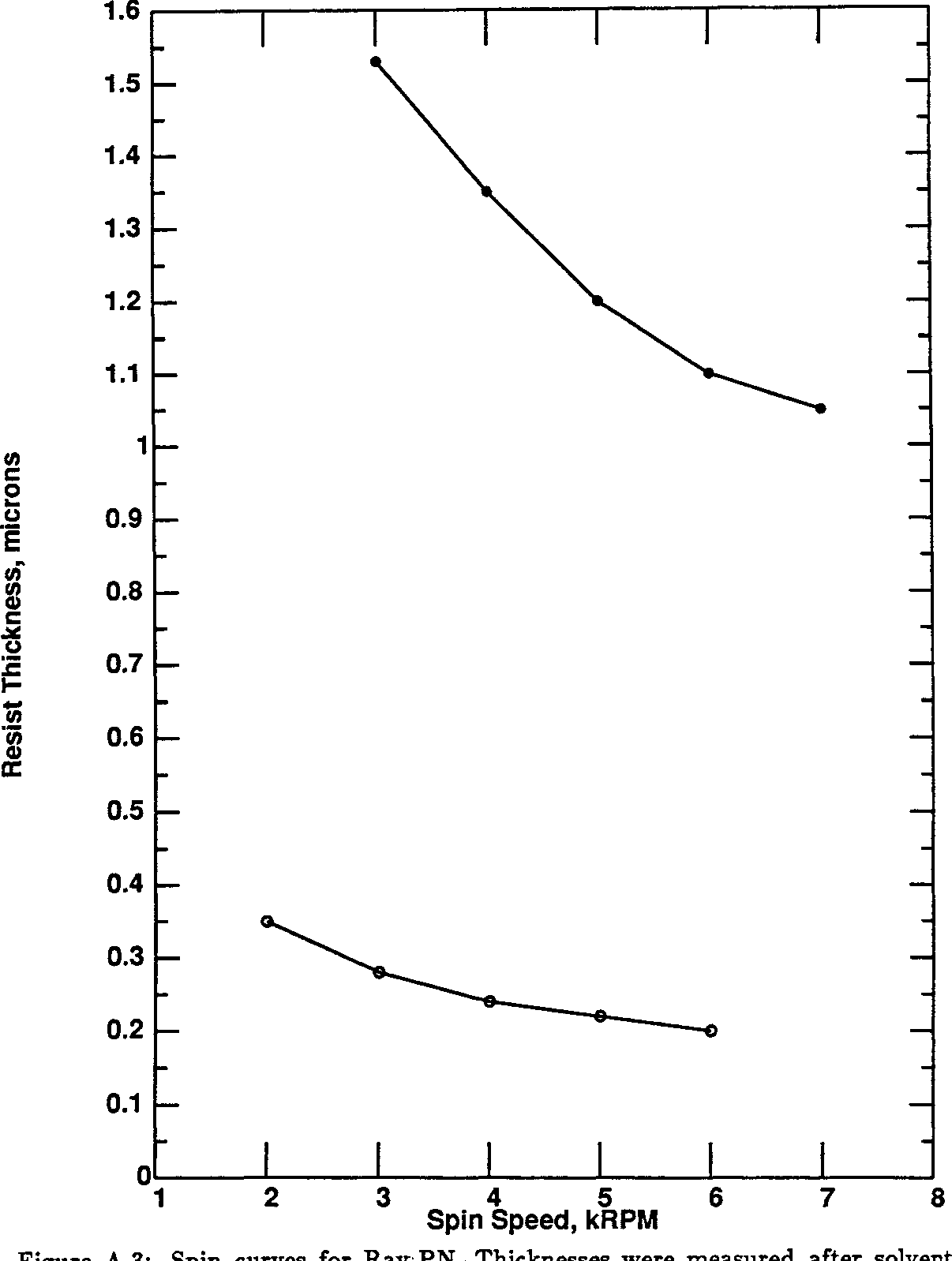 Figure A.3: Spin curves for drive-off bake. Bottom curve