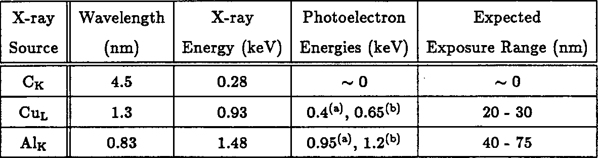 Table 2.1: Photoelectron ranges calculated from data in reference 128] for (a) carbon and (b) oxygen, the constituent species of interest in PMMA.