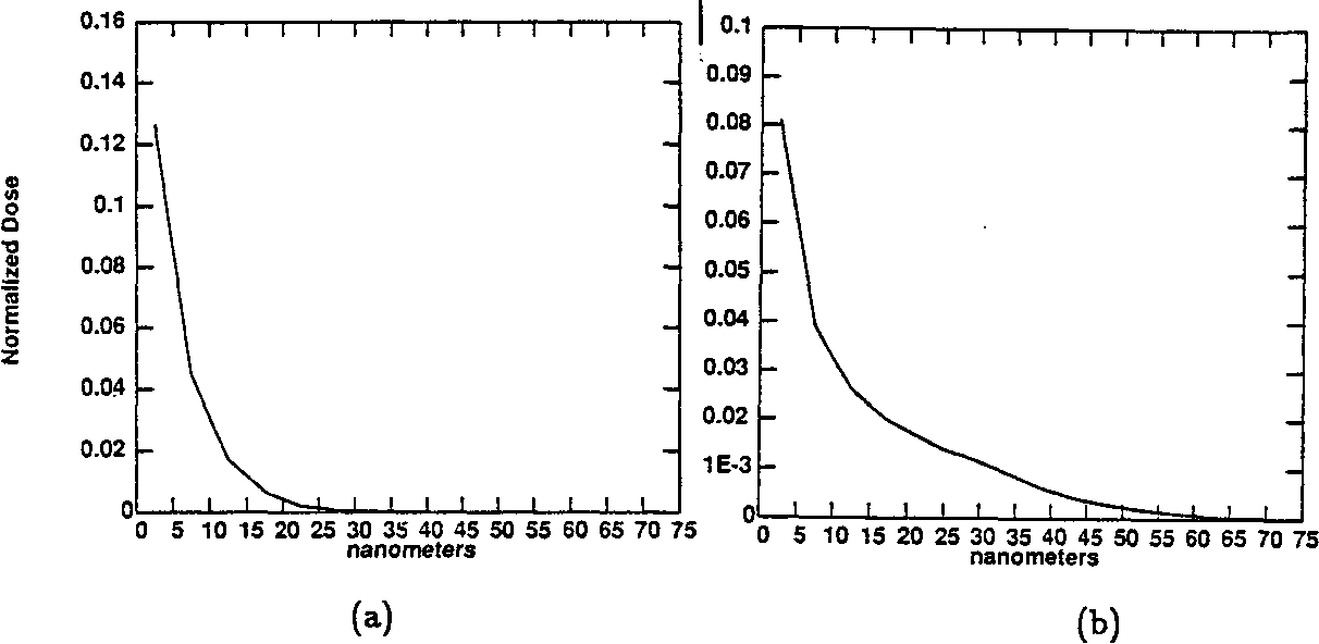 Figure 2.3: Normalized energy distribution for absorbed (a) CuL and (b)AlK x-rays from an infinitely thin line source. From Reference [33].